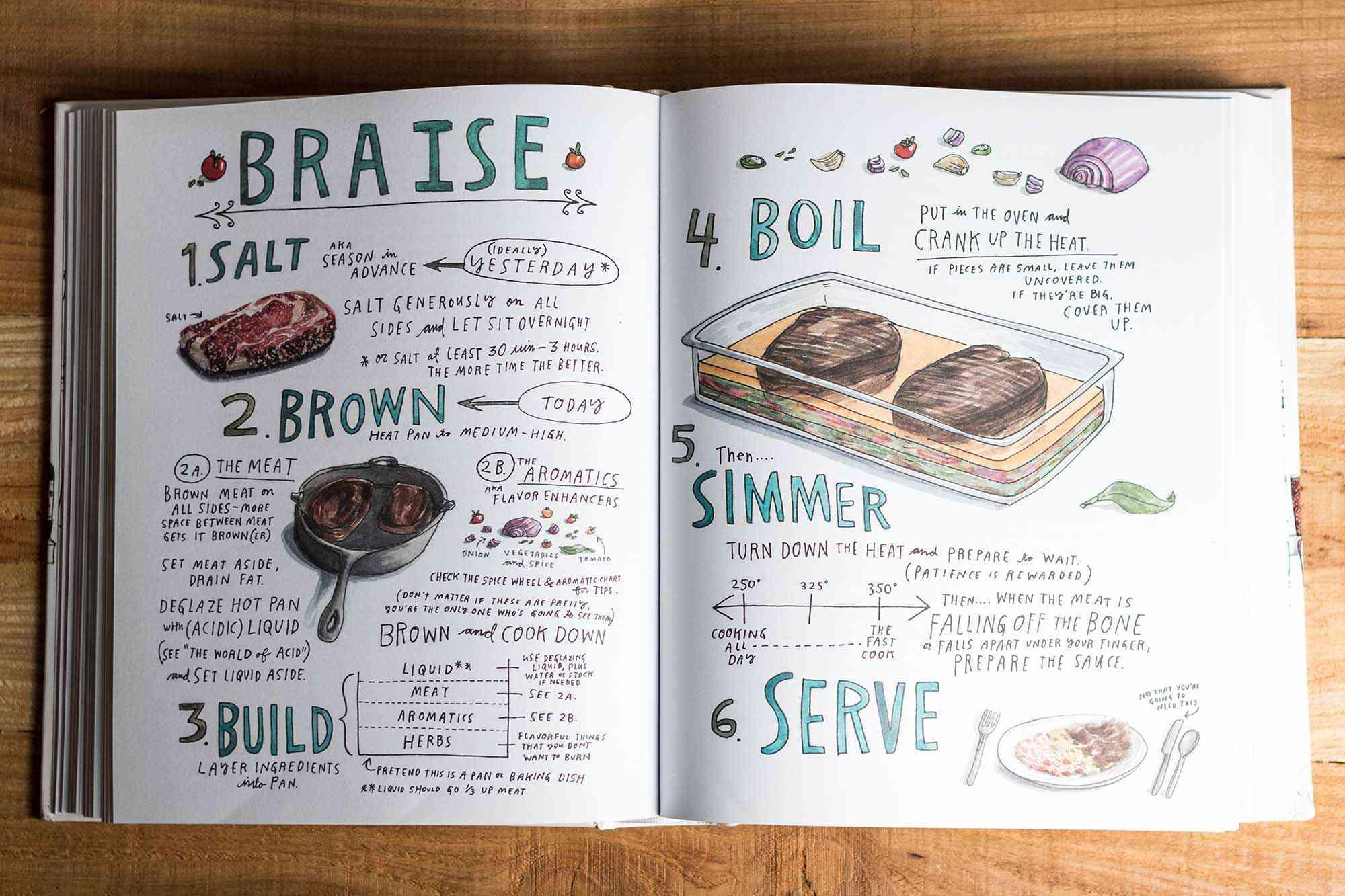 2017 Favorite Cookbooks